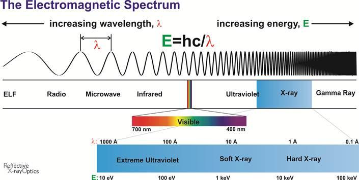 x ray band wavelength | Global - 35.7KB